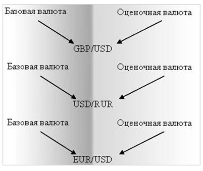 Валютный курс выражает