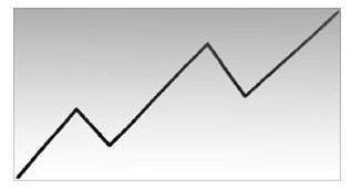 Пример восходящей тенденции с восходящими пиками и спадами.