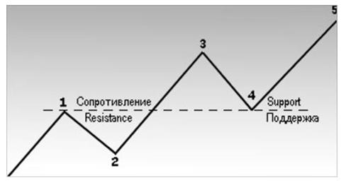 При восходящей тенденции уровень сопротивления, после того как его преодолели на значительную величину, становится уровнем поддержки.