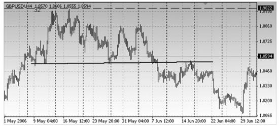 Обратите внимание, как поддержка останавливавшая рынок весь май месяц, в июне становится барьером сопротивления. Поддержка превращается в сопротивление.