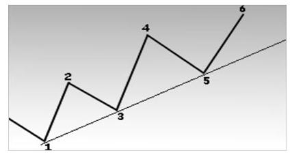 Пример восходящей линии тренда. Восходящая линия тренда прочерчивается под последовательно возрастающими точками спадов.
