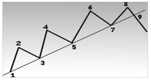 Как только восходящая линия тренда установлена, последущие спады, достигающие линии, могут использоваться, как зоны покупки.