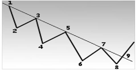 Точки 5 и7 можно было использовать как зоны продажи. Прорыв линии тренда (точка 9) свидетельствует о возможном переломе тенденции в сторону повышения.