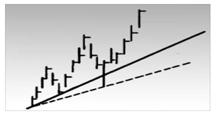 Иногда прорыв линии тренда в пределах одного дня ставит аналитика перед дилеммой: сохранять ли исходную линию тренда, если она по-прежнему верна, или вычерчивать новую? Возможен компромисс, при котором исходная линия тренда сохраняется, но на график пунктиром наносится новая линия. Время покажет, какая из них верней.