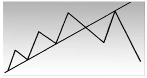 Пример того, как восходящая линия поддержки становится линией сопротивления. Обычно линия поддержки превращается в барьер сопротивления для последующих всплесков после того, как произошел отчетливый прорыв вниз.