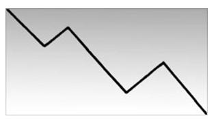 Пример нисходящей тенденции с нисходящими пиками и спадами.