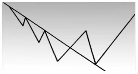 Очень часто нисходящая линия тренда превращается в линию поддержки после того, как произошел прорыв вверх.