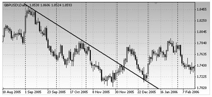 Обратите внимание, что основная нисходящая линия тренда становится е линией поддержки, после того, как имел место прорыв и перелом к движению вверх.