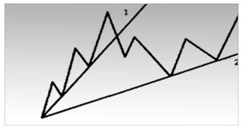 """Пример крутой линии тренда. Исходная восходящая линия тренда оказалась чрезмерно крутой. Часто прорыв такой линии - это лишь переход к более спокойному и, следовательно, более """"жизнеспособному"""" темпу восходящей тенденции."""