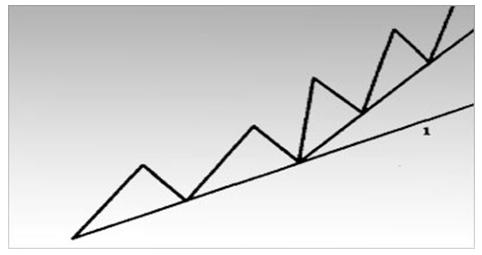 Пример слишком пологой восходящей линии тренда (линия 1).