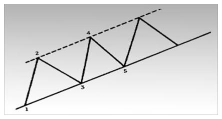 Пример трендового канала.