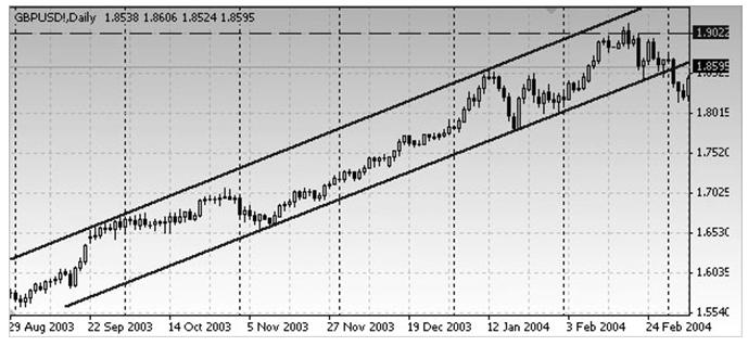 """Обратите внимание, как вся восходящая тенденция """"вписывается"""" между параллельными линиями тренда."""