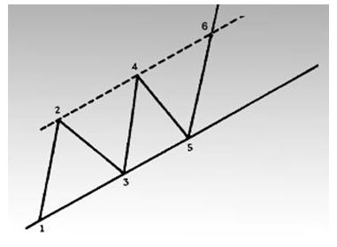 Прорыв восходящей линии канала в точке 6.