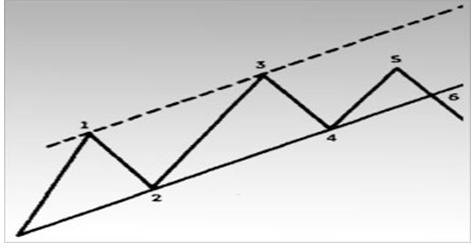 Если колебания цен не могут достичь верхней границы канала, то это первый признак того, что нижняя граница скоро будет прорвана.