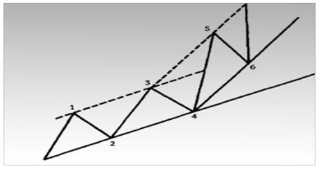 После прорыва верхней границы канала (волна 5) многие технические аналитики вычерчивают новую восходящую линию тренда параллельно новой верхней линии канала.