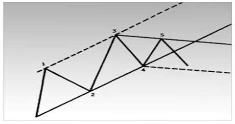 Если ценам не удается достичь верхней границы канала, и нисходящая линия тренда прочерчивается через два последовательно понижающихся пика (линия 3-5), то можно построить пробную линию канала.