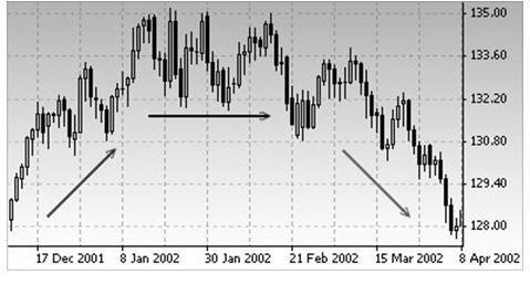 На левой стороне графика мы видим изображение восходящей тенденции, на самом верху горизонтальная и справа нисходящая тенденция.