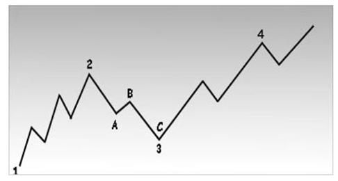 Пример трех степеней тенденции: основной, промежуточной и краткосрочной.