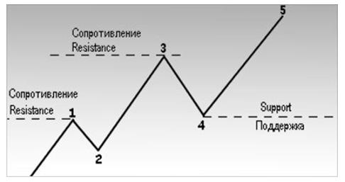 На рисунке изображено возрастание уровней поддержки и сопротивления при восходящей тенденции.