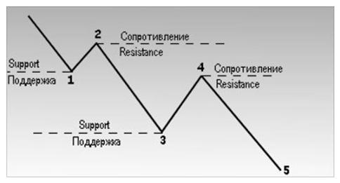 Уровни поддержки и сопротивления при нисходящей тенденции.