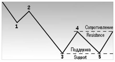 Пример модели перелома нисходящей тенденции.