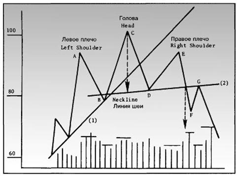 """Пример модели """"голова и плечи"""" для вершины рынка."""