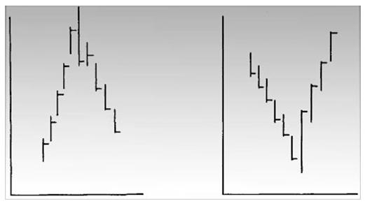 Пример V – образных вершин.