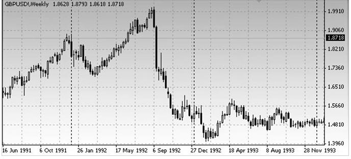 V-образные модель на вершине рынка