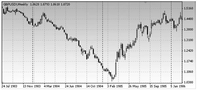 V-образные модель в основании рынка