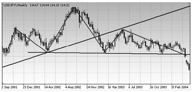 """USD/JPY Недельный график. Модель """"голова и плечи"""" для вершины."""