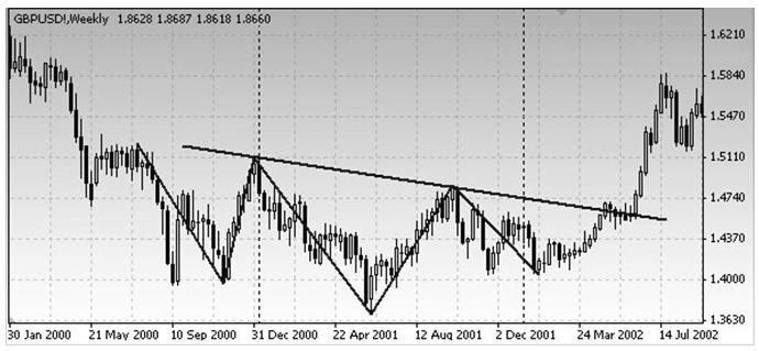 """GBP/USD недельный график.Пример модели """"голова и плечи"""" для основания."""