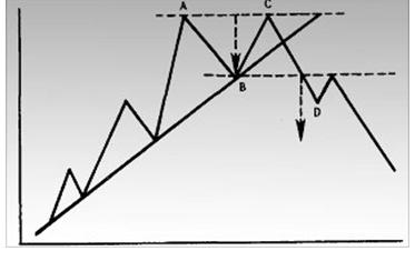Пример двойной вершины.