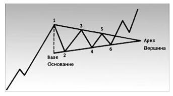Схематическое изображение симметричного треугольника.