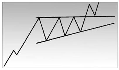 Схематическое изображение восходящего треугольника.
