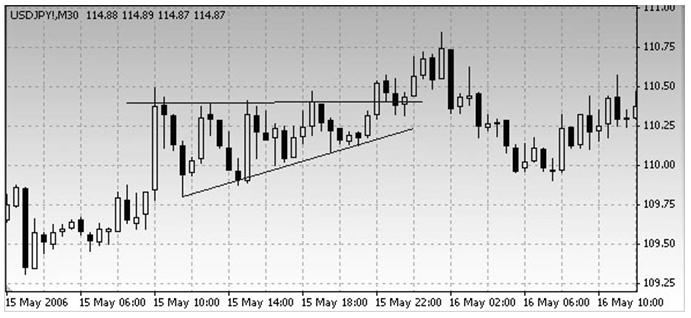 Восходящий треугольник на коротких временных интервалах сформировался перед завершением краткосрочного тренда.