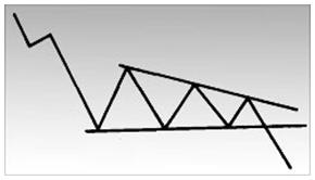 Нисходящий треугольник (рис. 1в), наоборот, имеет горизонтально расположенную нижнюю и нисходящую верхнюю линии.