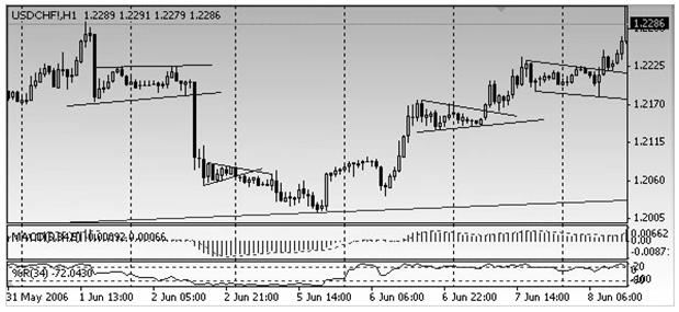 Бычьи и медвежьи флаги, вымпела. После прорыва линии тренда движение возобновляется в направлении основной тенденции.